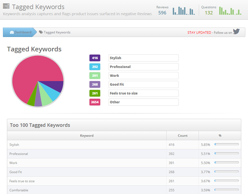 Tagged Keywords